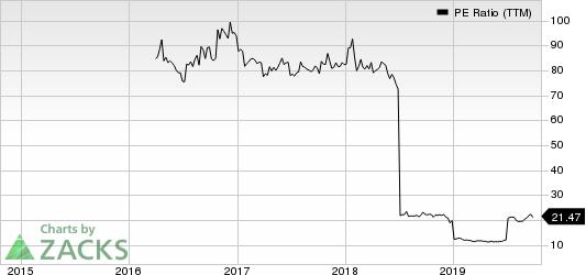 Orix Corp Ads PE Ratio (TTM)
