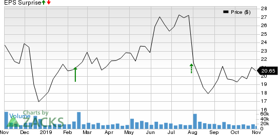 Under Armour, Inc. Price and EPS Surprise
