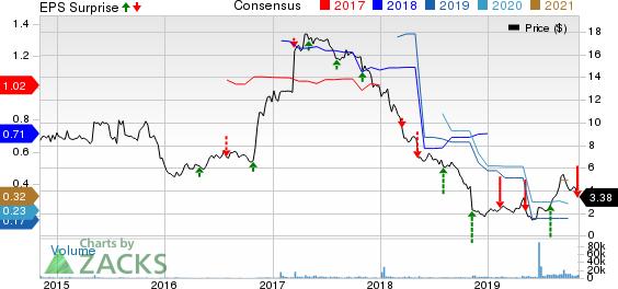 MoneyGram International Inc. Price, Consensus and EPS Surprise
