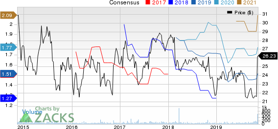 Stantec Inc. Price and Consensus