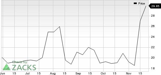 Luckin Coffee Inc. Sponsored ADR Price