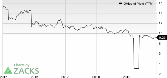 Ellington Financial LLC Dividend Yield (TTM)