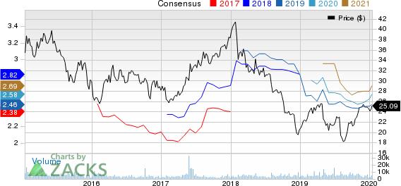 Janus Capital Group, Inc Price and Consensus