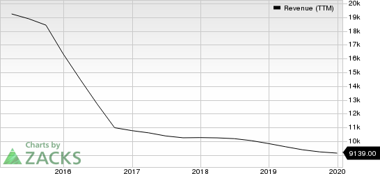 Xerox Corporation Revenue (TTM)