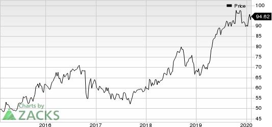 RLI Corp. Price