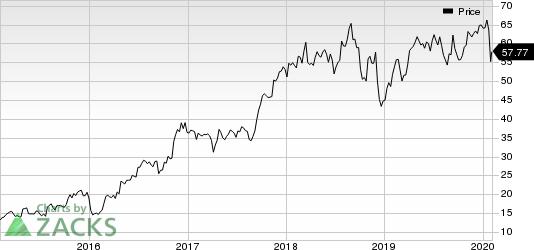 SkyWest, Inc. Price