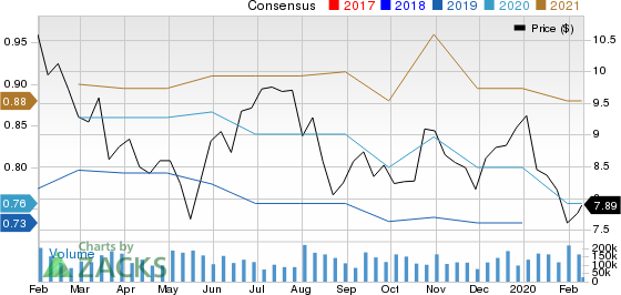 Itau Unibanco Holding S.A. Price and Consensus
