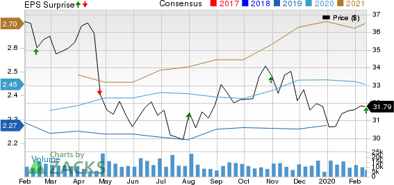 Iron Mountain Incorporated Price, Consensus and EPS Surprise