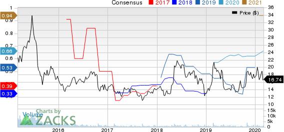 ONESPAN INC Price and Consensus