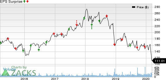 FedEx Corporation Price and EPS Surprise