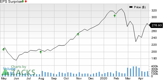 People's Utah Bancorp Price and EPS Surprise