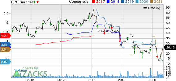Big Lots Inc Price, Consensus and EPS Surprise