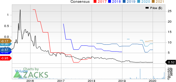 Energy Focus, Inc. Price and Consensus
