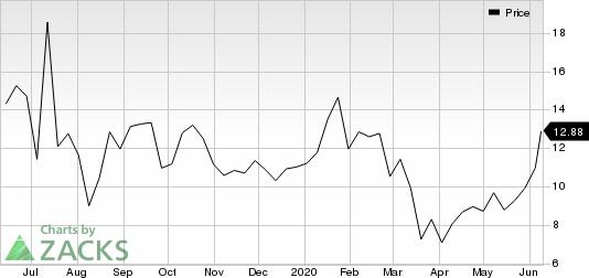 Soliton, Inc. Price