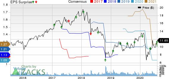 Flex Ltd. Price, Consensus and EPS Surprise