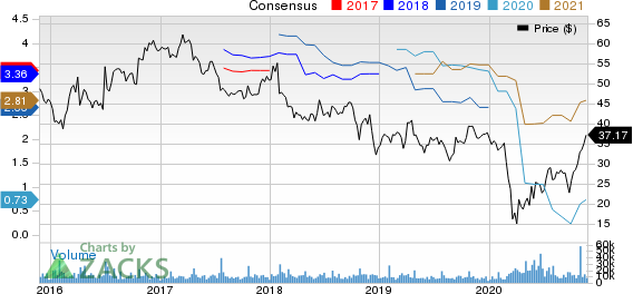 HarleyDavidson, Inc. Price and Consensus