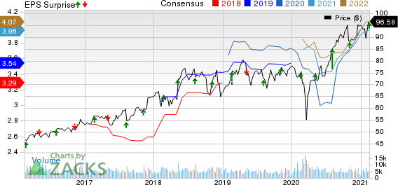 Expeditors International of Washington, Inc. Price, Consensus and EPS Surprise