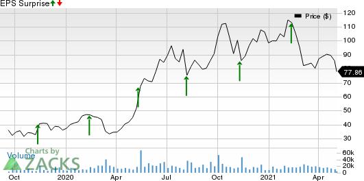 Datadog, Inc. Price and EPS Surprise