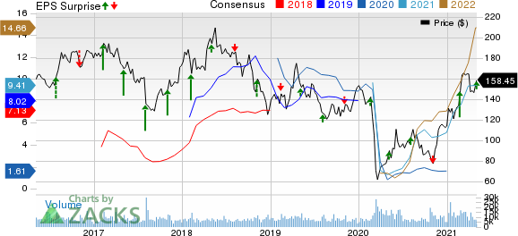 Pioneer Natural Resources Company Price, Consensus and EPS Surprise