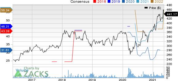 Mitsui & Co. Price and Consensus