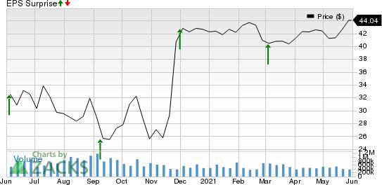 Slack Technologies, Inc. Price and EPS Surprise