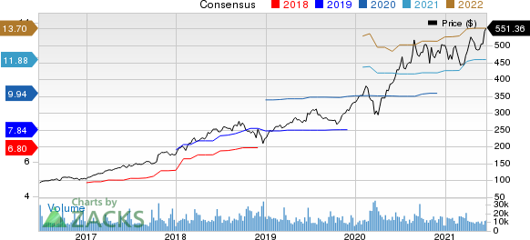 Adobe Inc. Price and Consensus