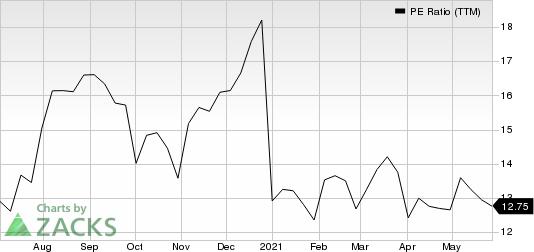 Spectrum Brands Holdings Inc. PE Ratio (TTM)