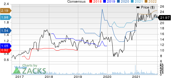 Sterling Construction Company Inc Price and Consensus