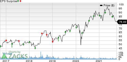 RPM International Inc. Price and EPS Surprise