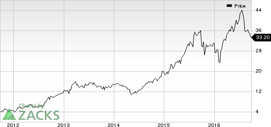 AMN Healthcare Services (AHS) Prices Senior Notes Offering