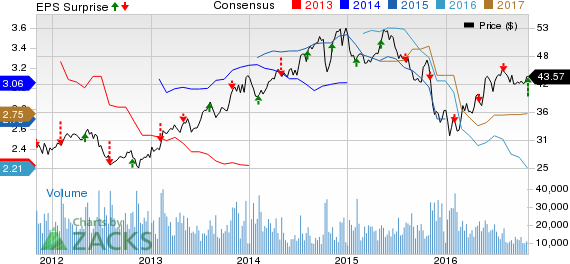 Archer Daniels (ADM) Bounces Back with Q3 Earnings Beat