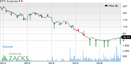 Natural Resource Partners Lp Stock Price