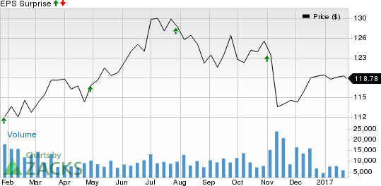 Can NextEra Energy (NEE) Spring a Surprise in Q4 Earnings?