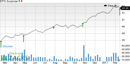 T-Mobile US (TMUS) Beats Q4 Earnings and Revenues Estimate