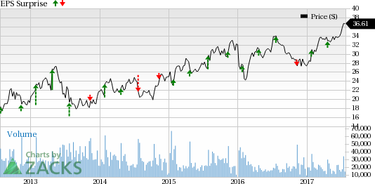 Will D.R. Horton (DHI) Spring a Surprise in Q3 Earnings?