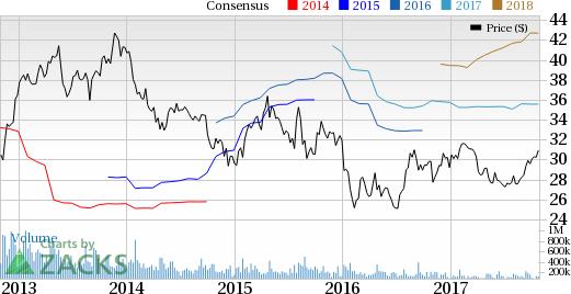 Honda hmc q2 earnings what s in store for the stock for Honda motor company stock