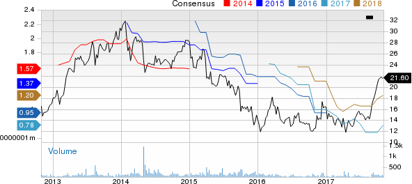 Universal Logistics Holdings, Inc. Price and Consensus