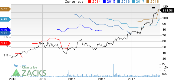 Alamo Group, Inc. Price and Consensus