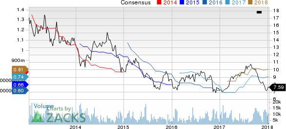 Grupo Financiero Santander Mexico S.A. B. de C.V. Price and Consensus