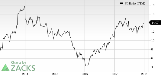 Top Ranked Value Stocks to Buy for February 26th: Huntsman Corporation (HUN)