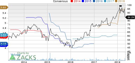 Crane Company Price and Consensus