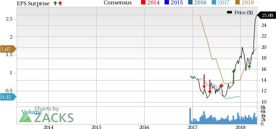 Top-Ranked Stocks Shining Amid Market Turmoil: WildHorse Resource Development Corporation (WRD)