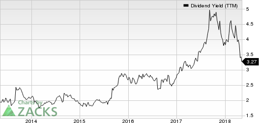 Brinker International, Inc. Dividend Yield (TTM)