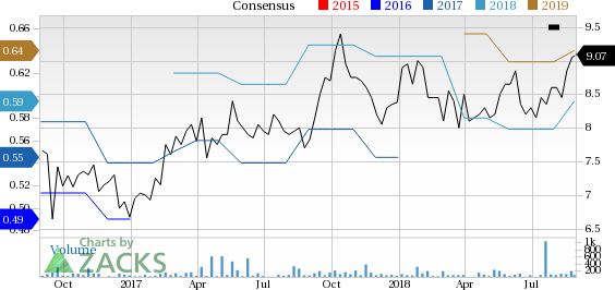 Top-Ranked Tech Stocks Trading Under $10 With Room to Run:Magic Software Enterprises (MGIC)