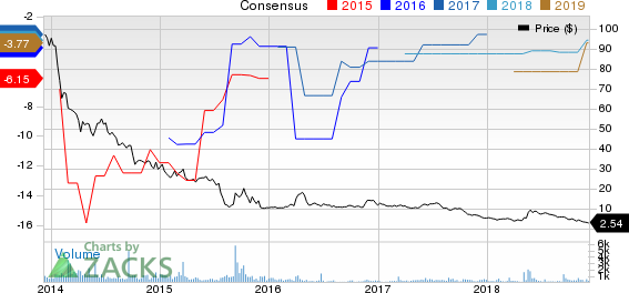 VIVUS, Inc. Price and Consensus