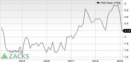 Wipro Limited PEG Ratio (TTM)
