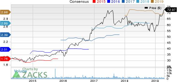 Toro Company (The) Price and Consensus