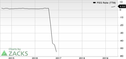 SeaWorld Entertainment, Inc. PEG Ratio (TTM)