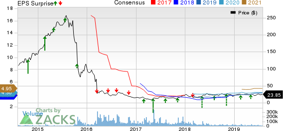 Bausch Health Cos Inc. Price, Consensus and EPS Surprise