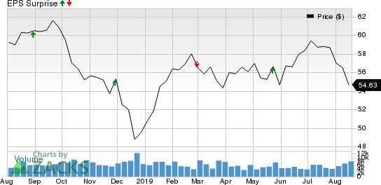 Toronto Dominion Bank (The) Price and EPS Surprise
